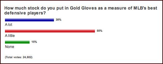 ESPN Gold Glove